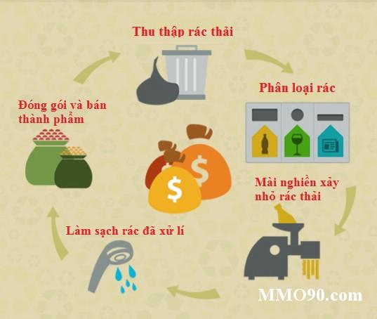 tái chế rác recyclix.com