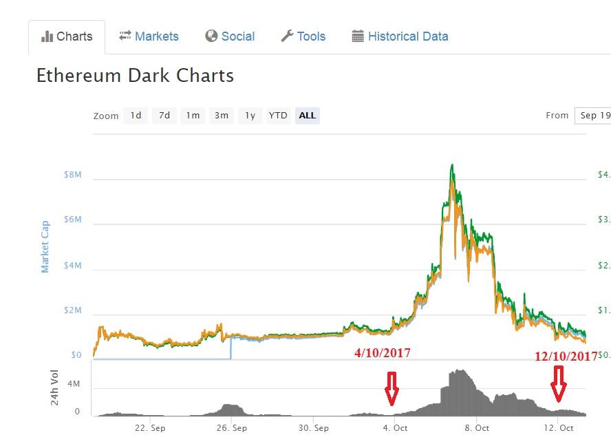 chart ethereum dark