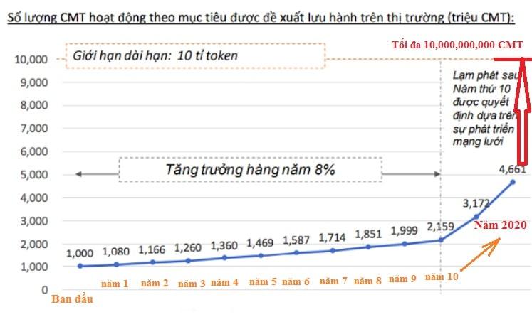 Biểu đồ số lượng cybermiles CMT Token