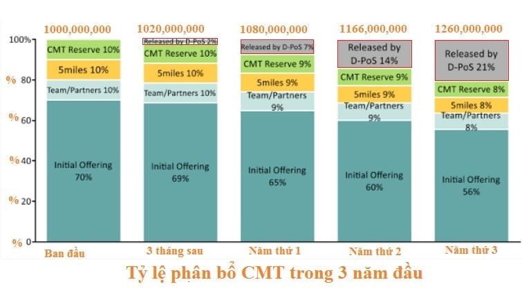 tỷ lệ cổ phần cybermiles CMT Token