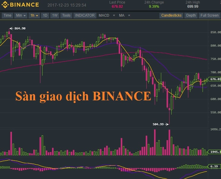 san binance bitcoin