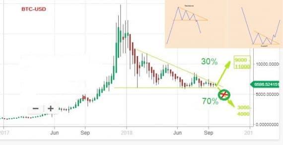 Phân tích BTC 26/9 – Không quá 2 tháng nữa BTC sẽ xuống 3000 – 4000$