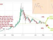 Phân tích BTC 26/9 – Không quá 2 tháng nữa BTC sẽ lên 9000 – 11000$
