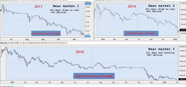 Bitcoin đang trải qua thị trường Gấu dài nhất kể từ năm 2012