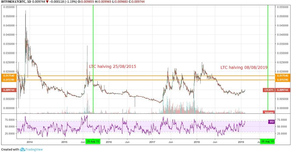 biểu đồ chart giá LTC/BTC