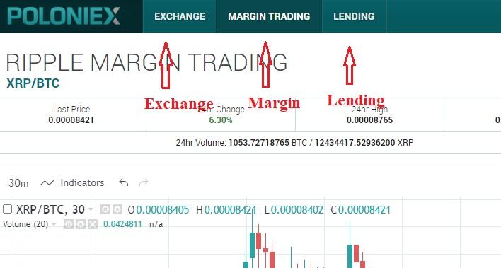 trade exchange margin lending poloniex
