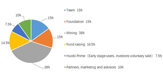 Dự án TOP Network IEO đầu tiên được bán trên Huobi Prime
