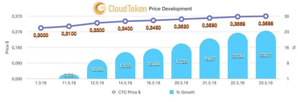 cloud token price