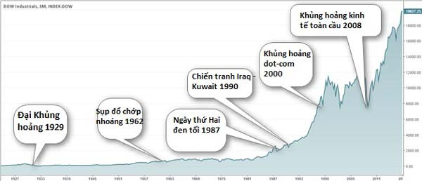 Diễn biến chứng khoán Dow Jones khi khủng hoảng kinh tế
