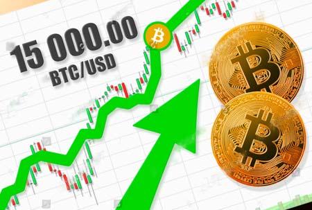Giá Bitcoin vượt 15.000 đô la đỉnh cao nhất từ năm 2018