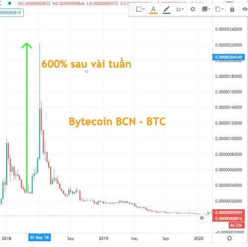 bytecoin btc