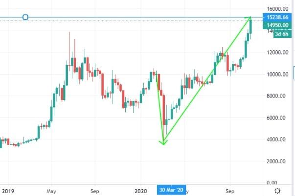 giá bitcoin tăng 15 000 đô