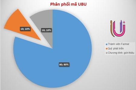 Thông tin Ufam và Chi tiết đồng UBU giảm phần thưởng khối