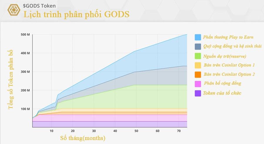 lịch phân bổ trên gods unchained coinlist